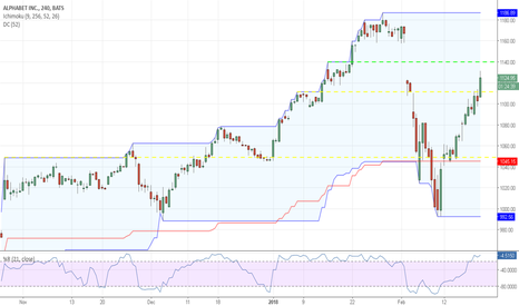 GOOG: Not Yet Overbought