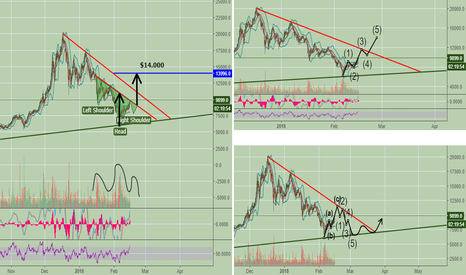 BTCUSD: Bitcoin daily update. What scenario do you think?