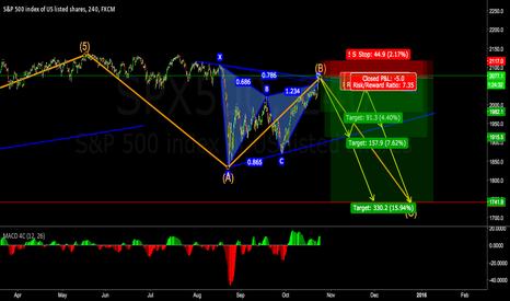 SPX500: A nice Gartley Pattern in a Triangle on SPX500.