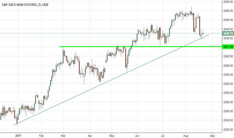 ES1!: S&P500 short preparation