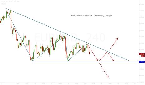 EURUSD: EURUSD Descending Triangle