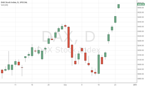 DAX: DAX going un the roof!