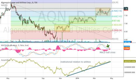 AQN: $AQN  Algonquin Power  - utilities  - possible breakout soon