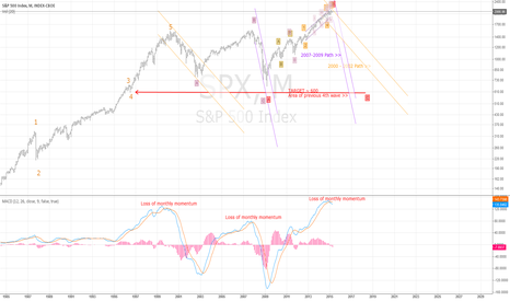 """SPX: Elliot Wave """"C"""" of Expanded Flat Corrects SPX to Prior 4 at ~600"""