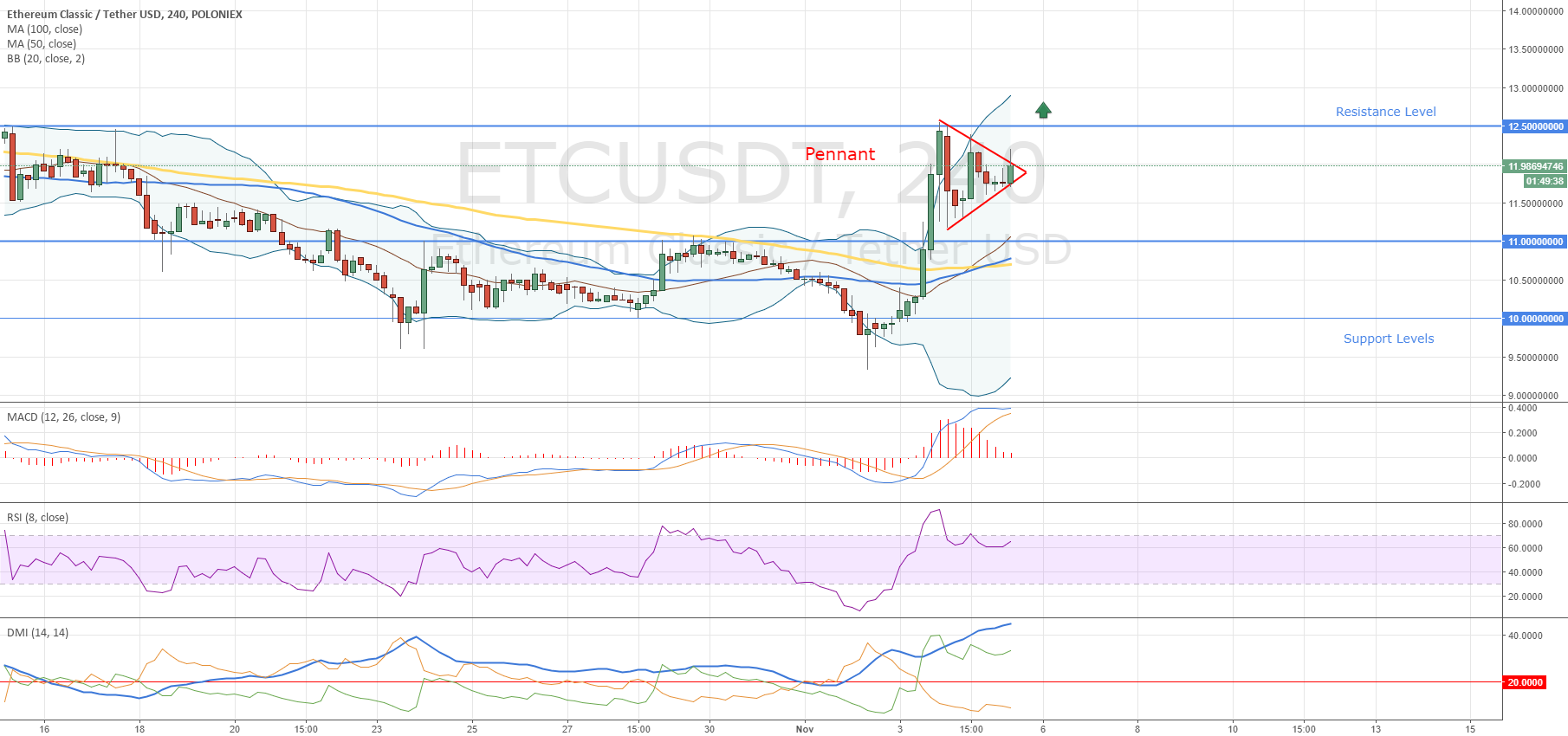 Ethereum Classic Pennant Pattern