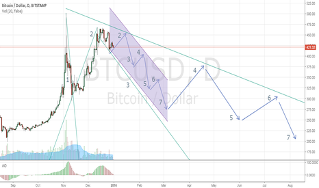 BTCUSD: Bitcoin Short/Target: 2016 7/9 months before bottom (or so)