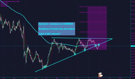 GBPJPY: GBPJPY Retest of broken trend line.