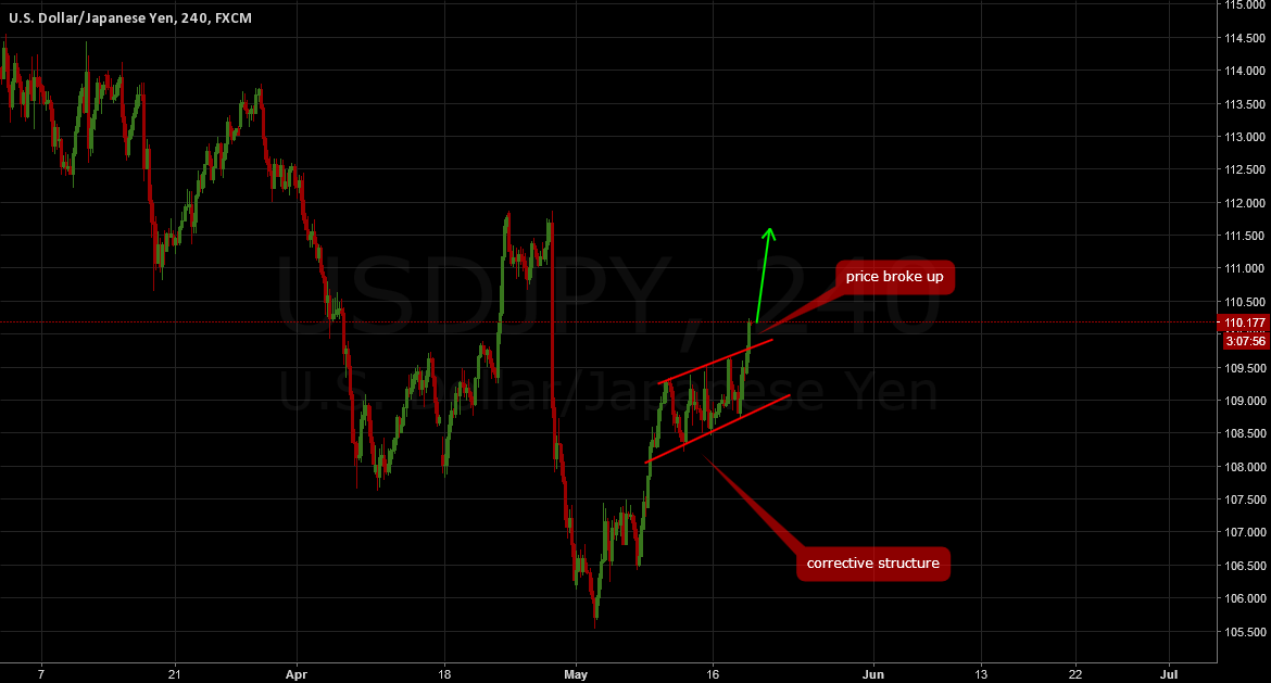 USDJPY: A good buy now!