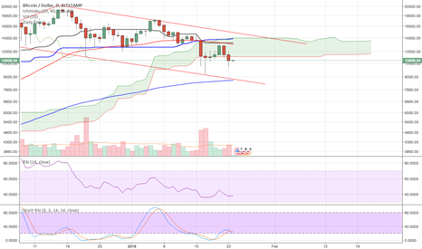BTCUSD: BTC:USD looking for a bottom Bitstamp