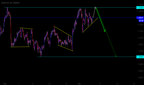 GBPCHF: GBPCHF 60M Possible Direction