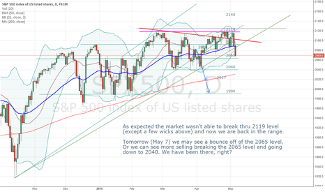 SPX500: A bounce coming? Short term Bullish