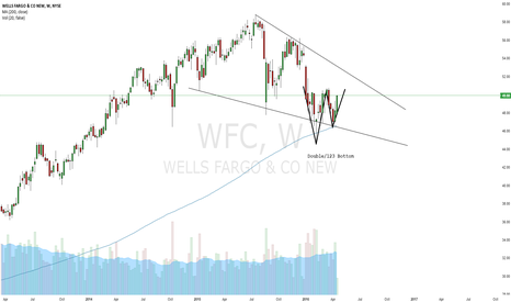 WFC: Wells Fargo: Chart showing possible continuation of Bull trend