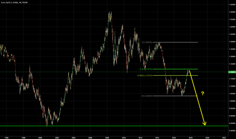 EURUSD: Everyone's long EUR, but is this a short opportunity?
