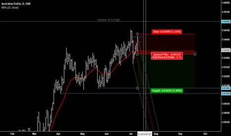 A6U2014: Aussie Dollar reversal
