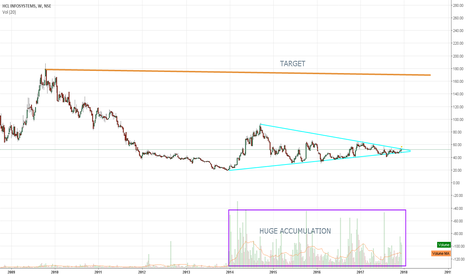 HCL_INSYS: HCL INFO (UPDATED)