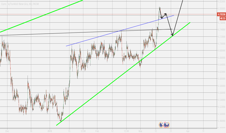 EURTRY: EURTRY Sell Signals