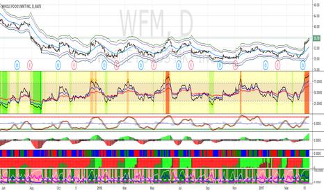 WFM: Short WFM at $38.5