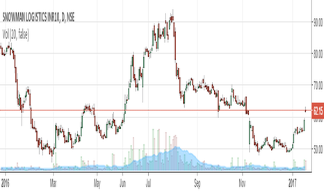 SNOWMAN: Buy Snowman above 65 for tgt of 69 - 72