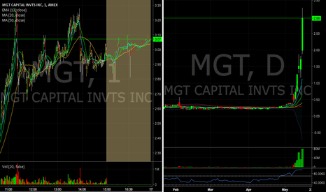 MGT: $MGT short into major parabolic move intraday