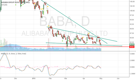BABA: Doji at support- still in falling wedge pattern