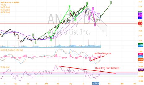 ANGI: Long Growth Stock ANGI