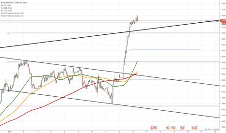 GBPUSD: GBP/USD approaches 1.38 mark