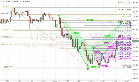 USDJPY: USDJPY overview: 112.4 can be upside barrier?