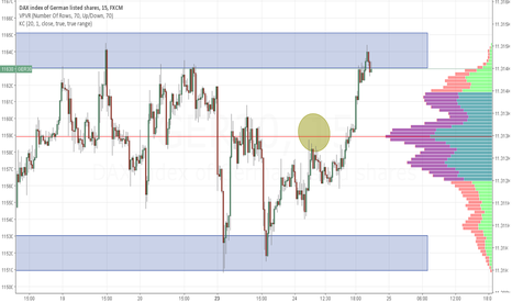 GER30: We have tagged the sell zone, it's a range high, would you sell?