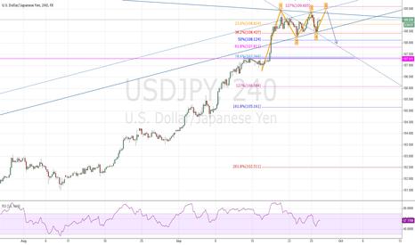 USDJPY: USD/JPY Bearish Wolfe Wave set-up between 109.35-50