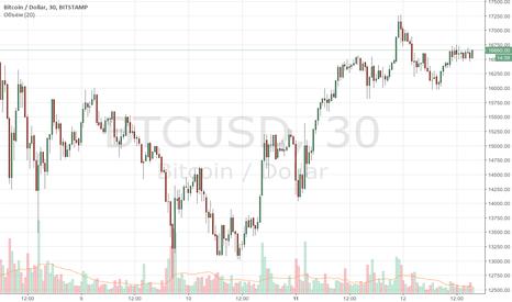 BTCUSD: Спот рынок биткоина может стать заложником фьючерсов СBOE