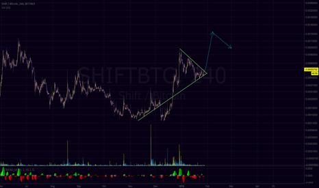 SHIFTBTC: Shift breaking out of the Triangle- Bullish momentum continuing