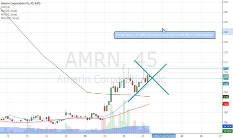AMRN: breakout