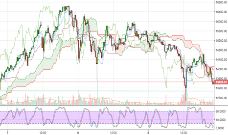 BTCUSD: Support Being Tested Here on 15 Minute