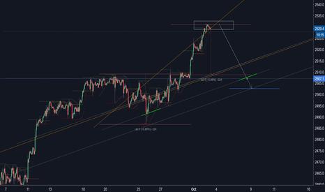 SPX500USD: SPX500 Intraday trading is short...