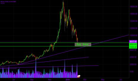 BTCUSD: $BTC Buy the Trend Line