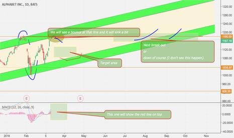 GOOG: Alphabet predictions > the chart speaks