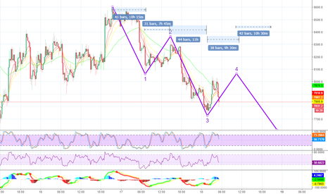 BTCUSD: Short btc from 8060 to 7650