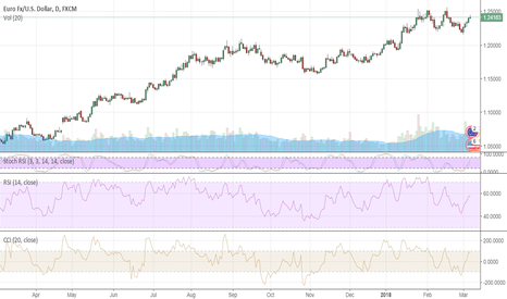 "EURUSD: EUR: will the ECB drop its ""easing bias""?"