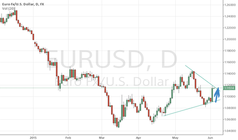 EURUSD: We could see follow up.