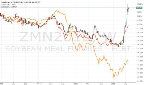 ZMN2016: beans meal wti