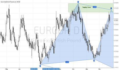 EURGBP: EURGBP could be a bullish crab