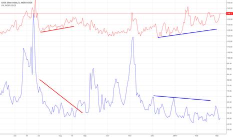 SKEW: SKEW VIX divergence widening....big boys are buying protection