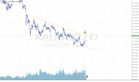 XAUUSD: Gold retrace from long term channel boundary