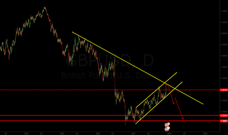 GBPUSD: watching to sell the cable after touching 1.37000