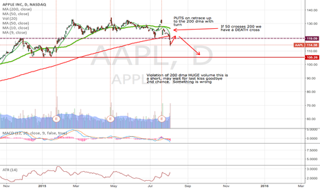 AAPL: AAPL ready to death cross