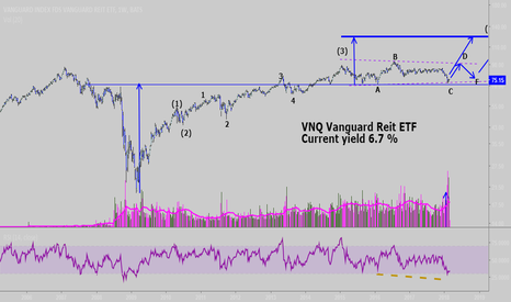 VNQ: VNQ: Reits: One for investors not traders.