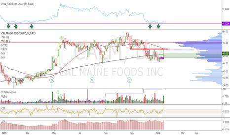 CALM: CALM: Trading at a major discount