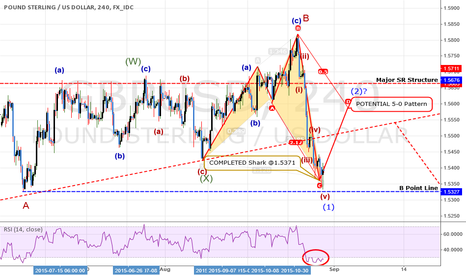GBPUSD: ANALYSIS: GBPUSD: Now Come The FALL! But It's NOT the BIG ONE!