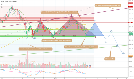 BTCUSD: Daddy Bitcoin is nervous! My thoughts, correlation and stuff.