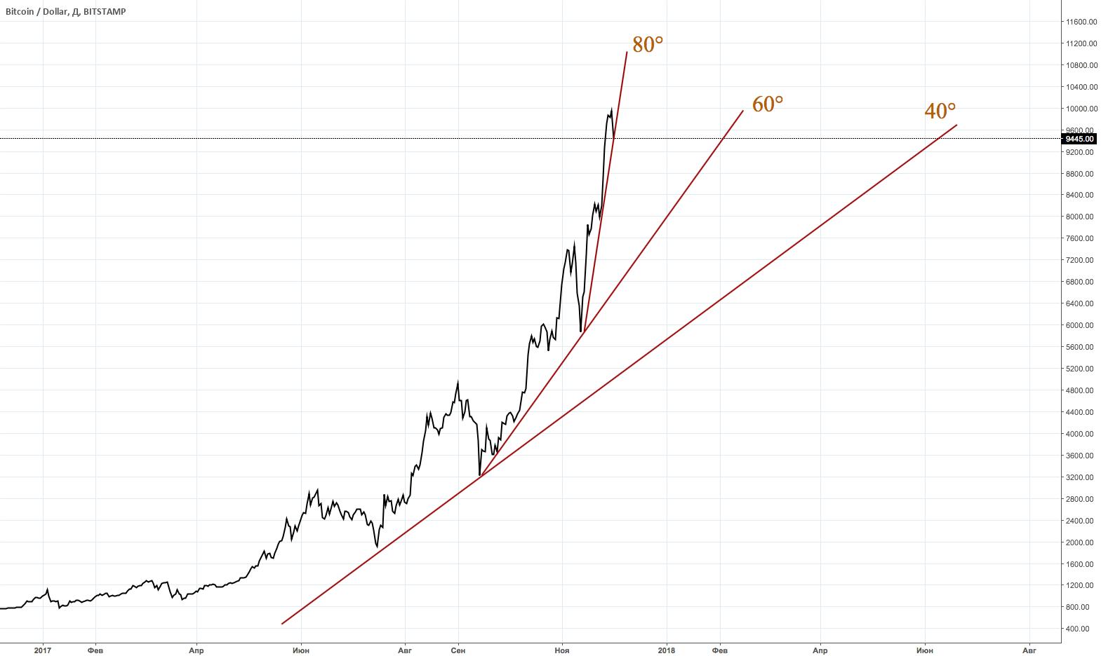BTC/USD, сумасшествие